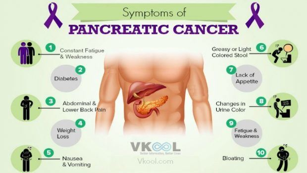 Pancreatic Cancerc